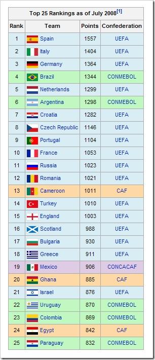 RATING-FIFA
