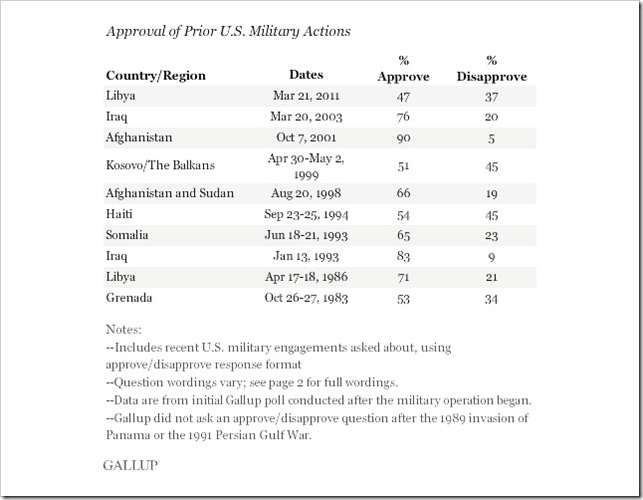 ___Americans Approve of Military Action-GALLUP