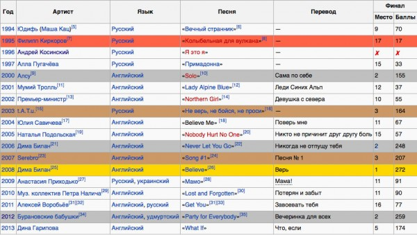 Результаты России на конкурсе Евровидение за все годы_2013